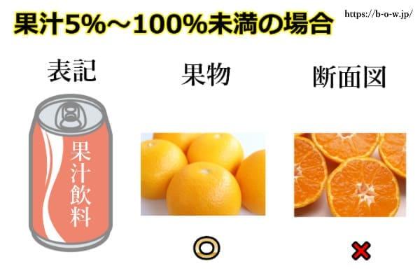 kaju100 果汁100%定義とは?果汁の濃縮還元とストレートの違いを覚えよう